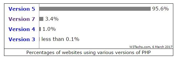 Zastupljenost verzija PHP-a u postotcima